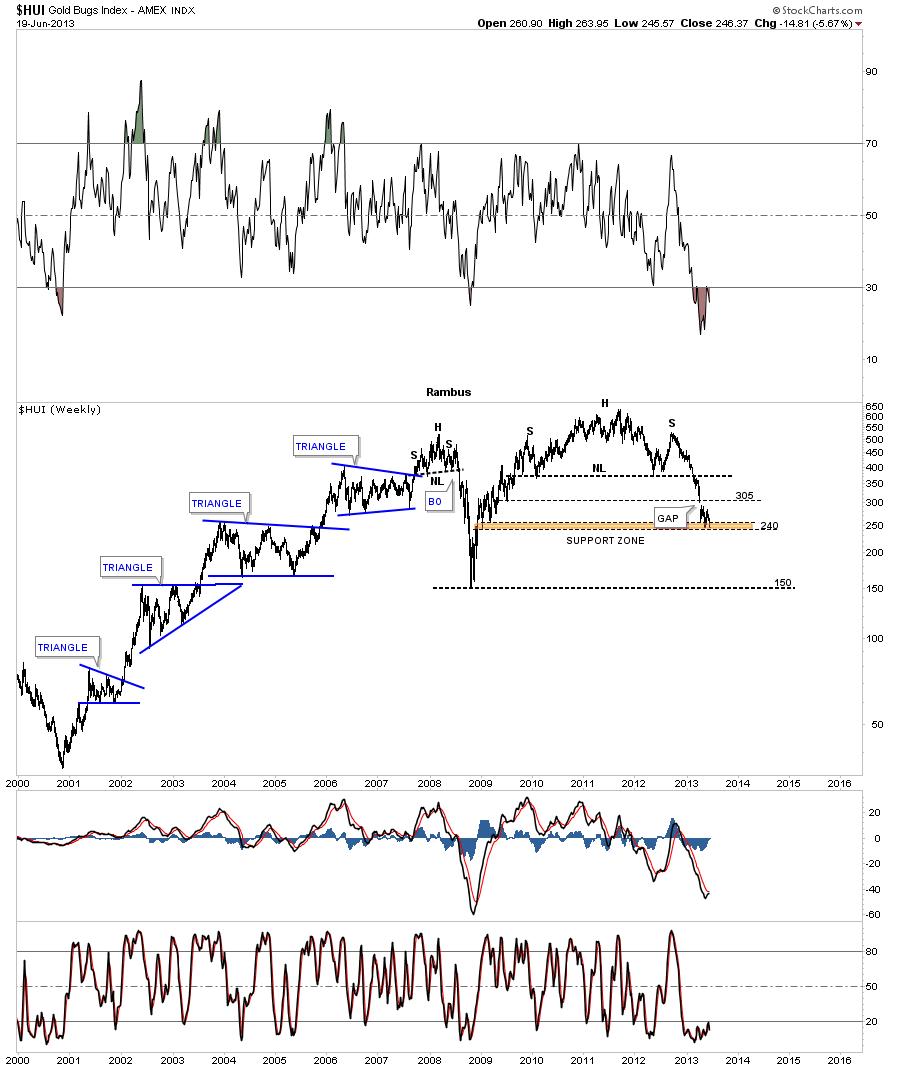 hui pretty chart