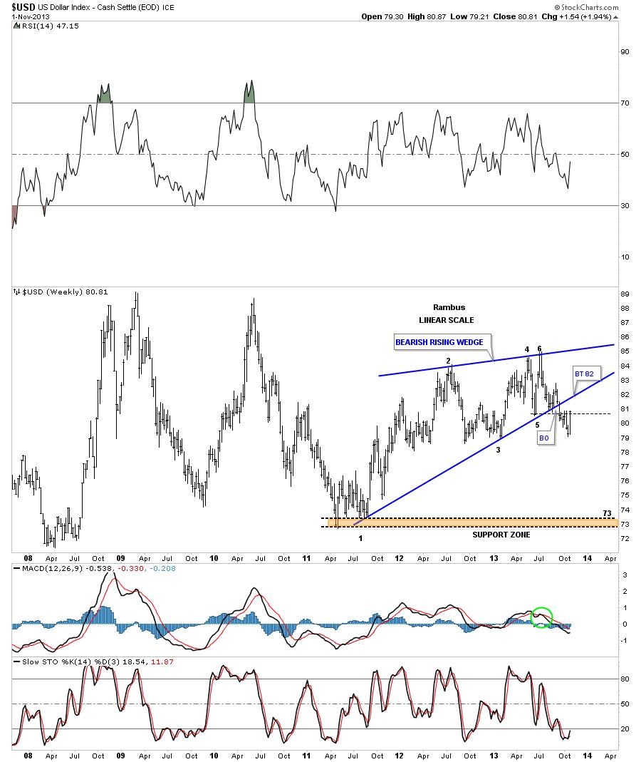 dollar rising wedge