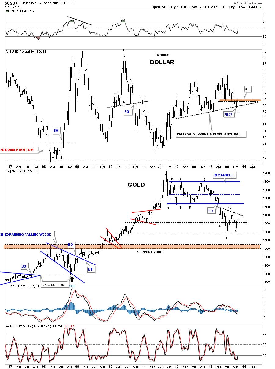 dollar weekly s&r rail