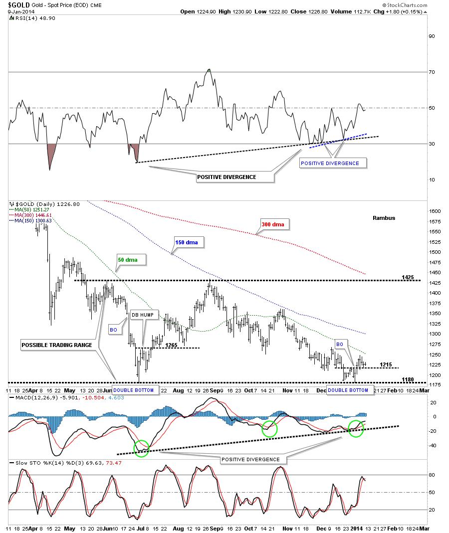 a gold possible trading rainge