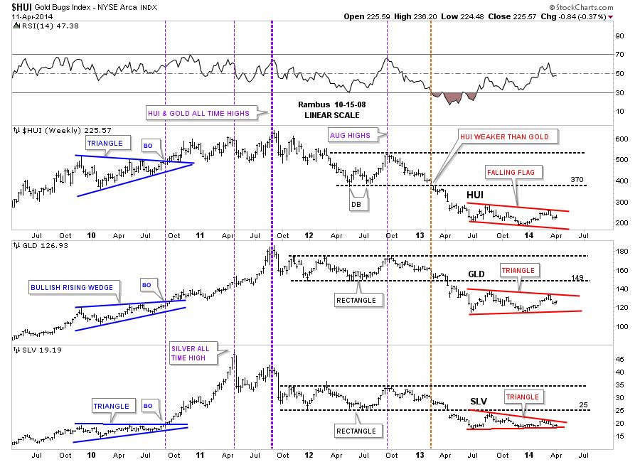 hui combo chart