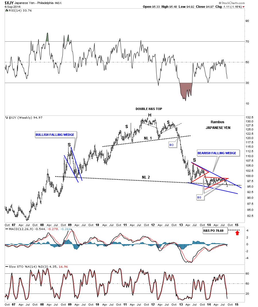 yen weekly falling wedge