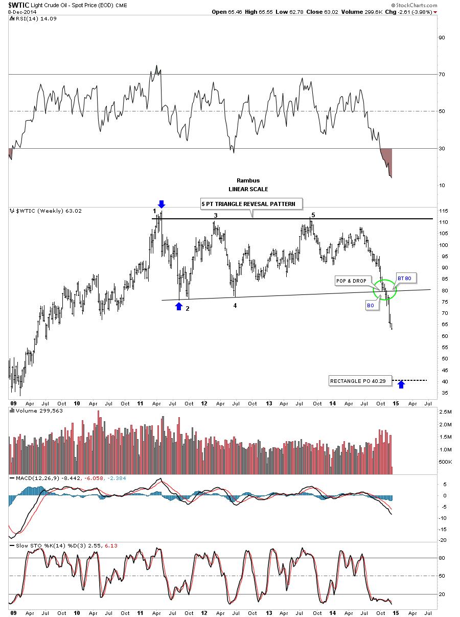 oil week