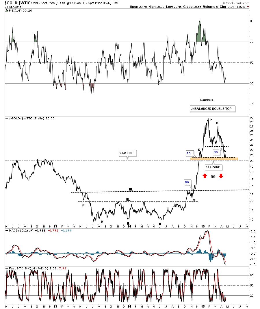 A GOLD LTO OIL