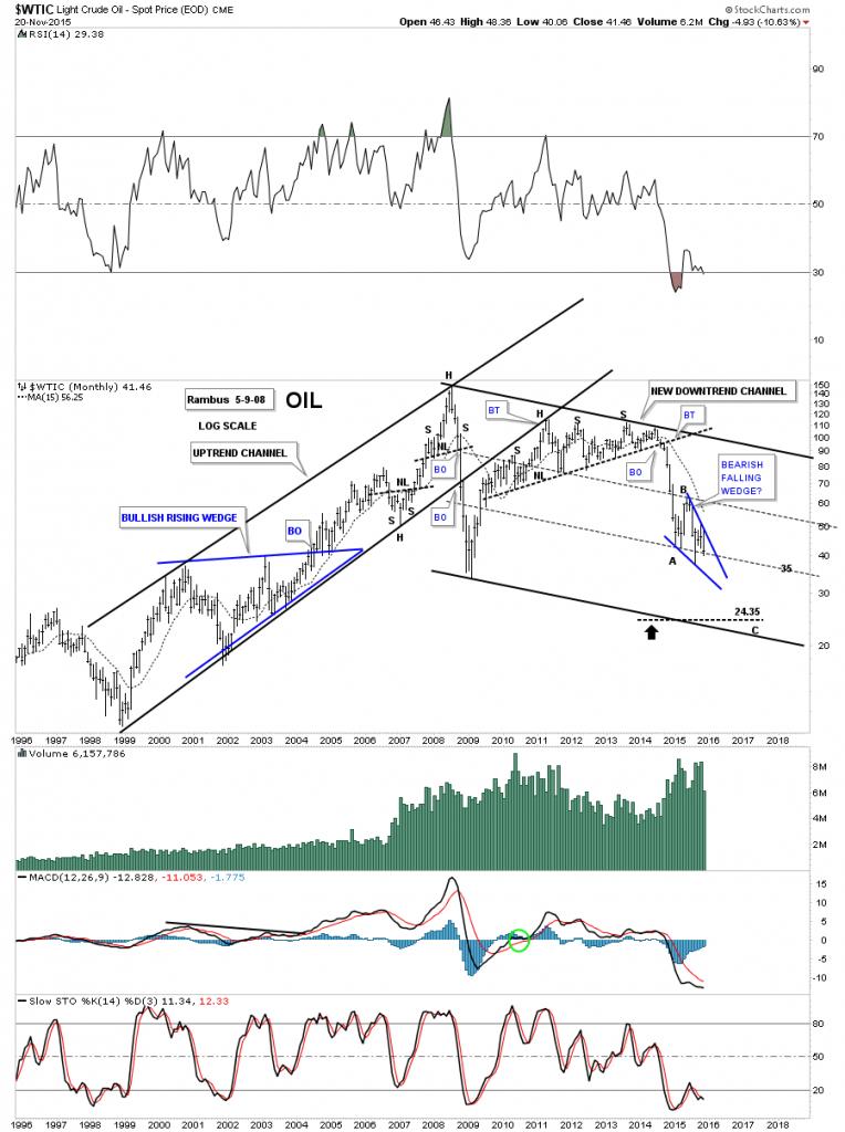 The oil monthly bearish falling wege hp