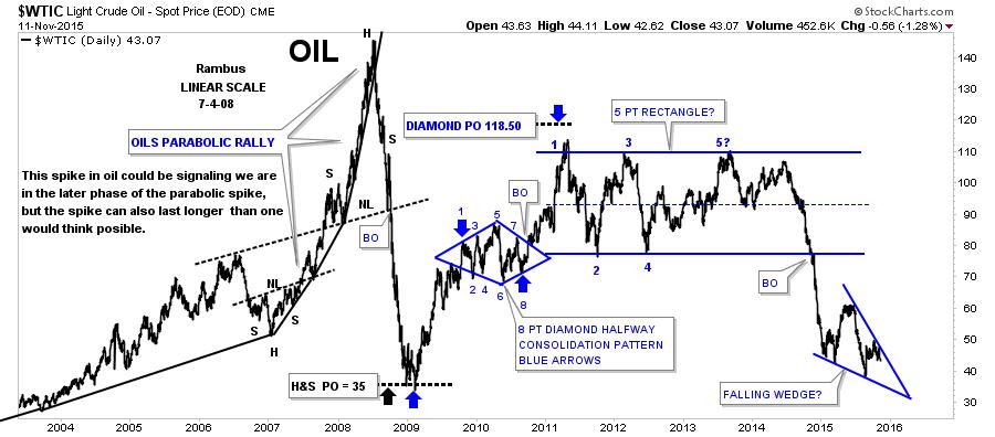 oil day 3