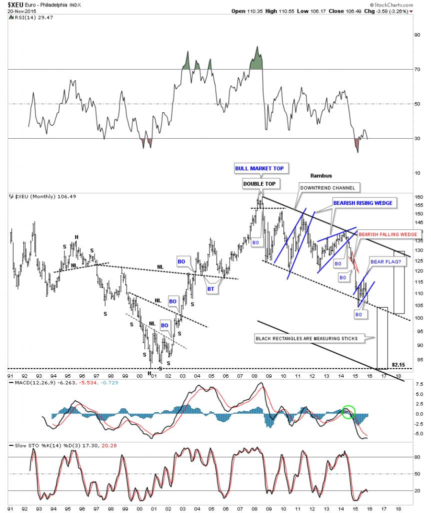 xeu monthly bearish falling channel