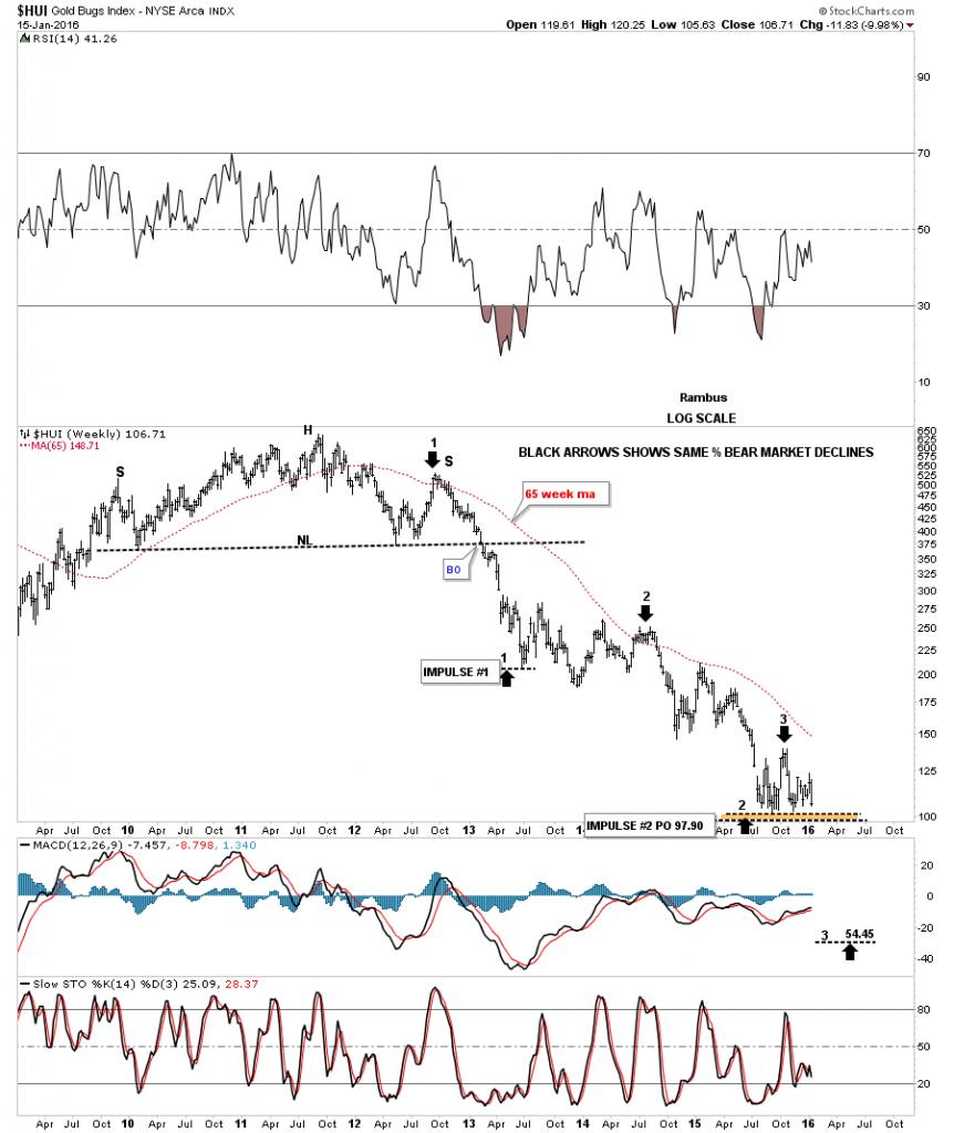 hui bear market declines
