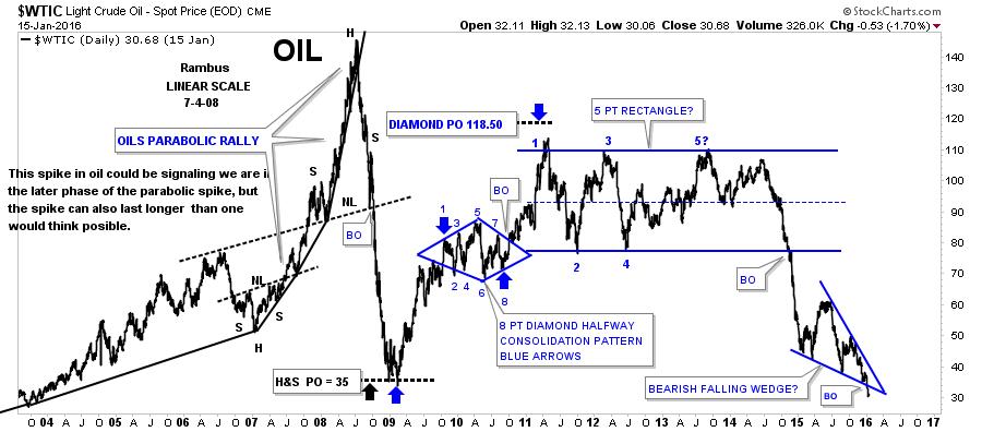 oil parabloic