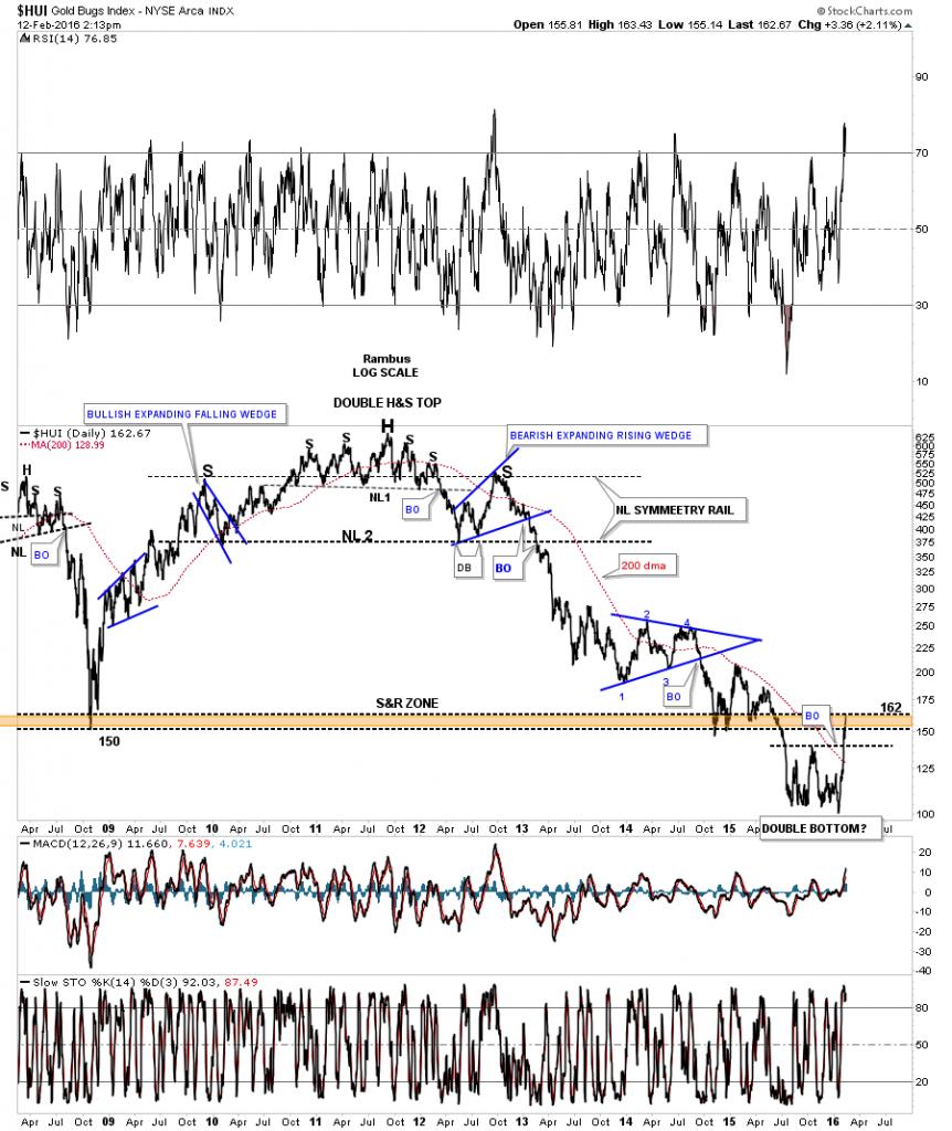 hui day 3 line chart