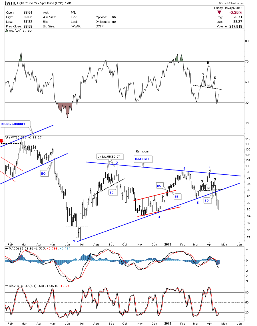 oil weekly triangle