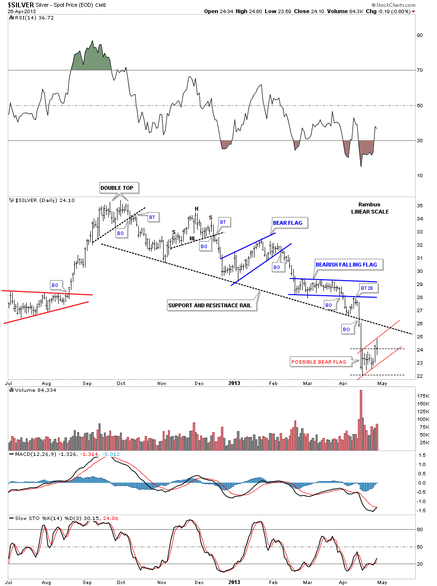 silver day 1 downtrend channke