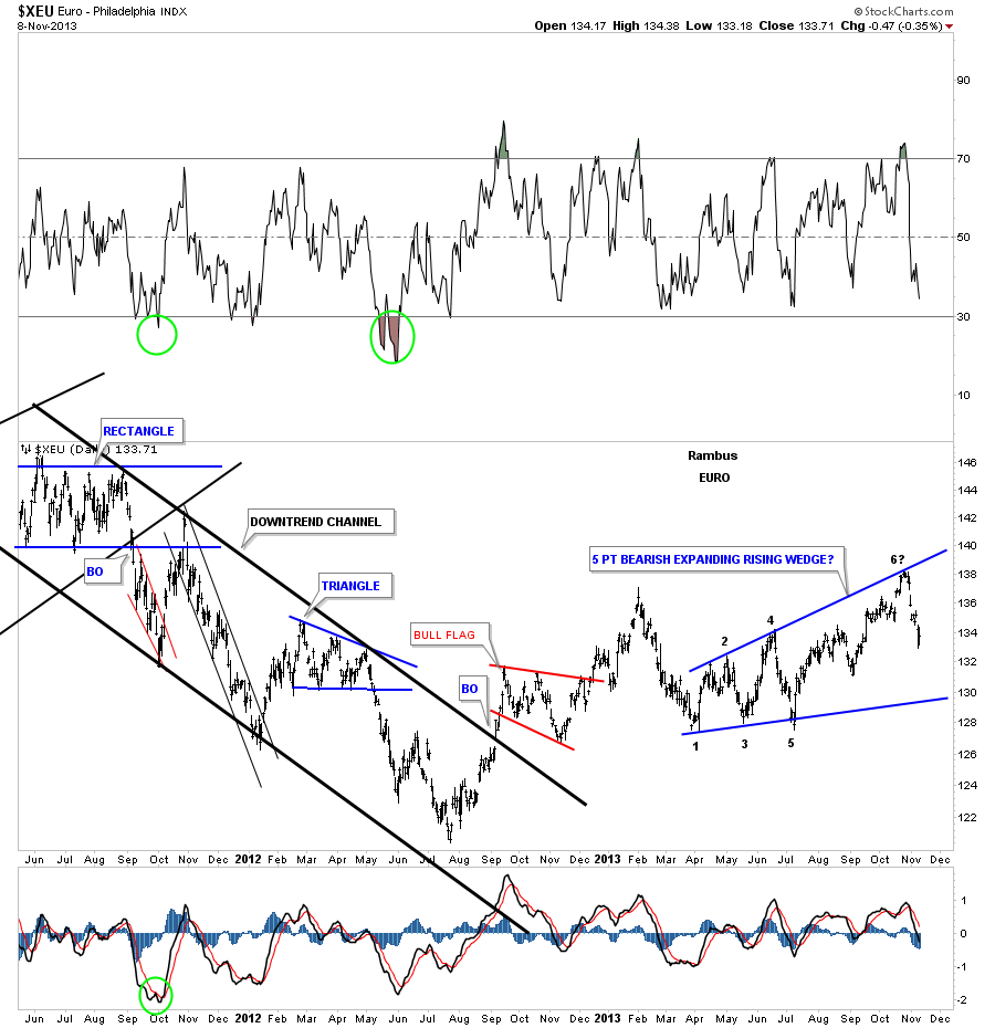 euro bearis rising wedge