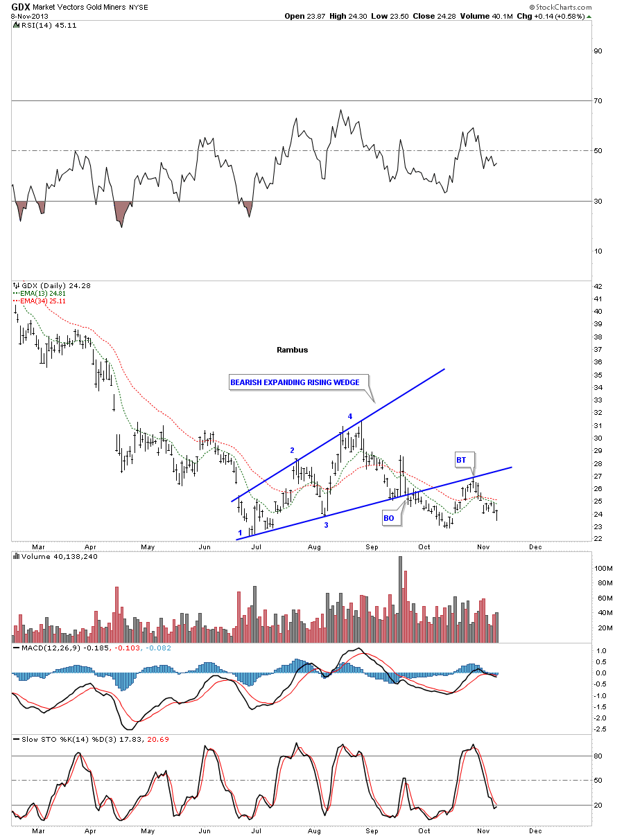 gdx bearish expanindg