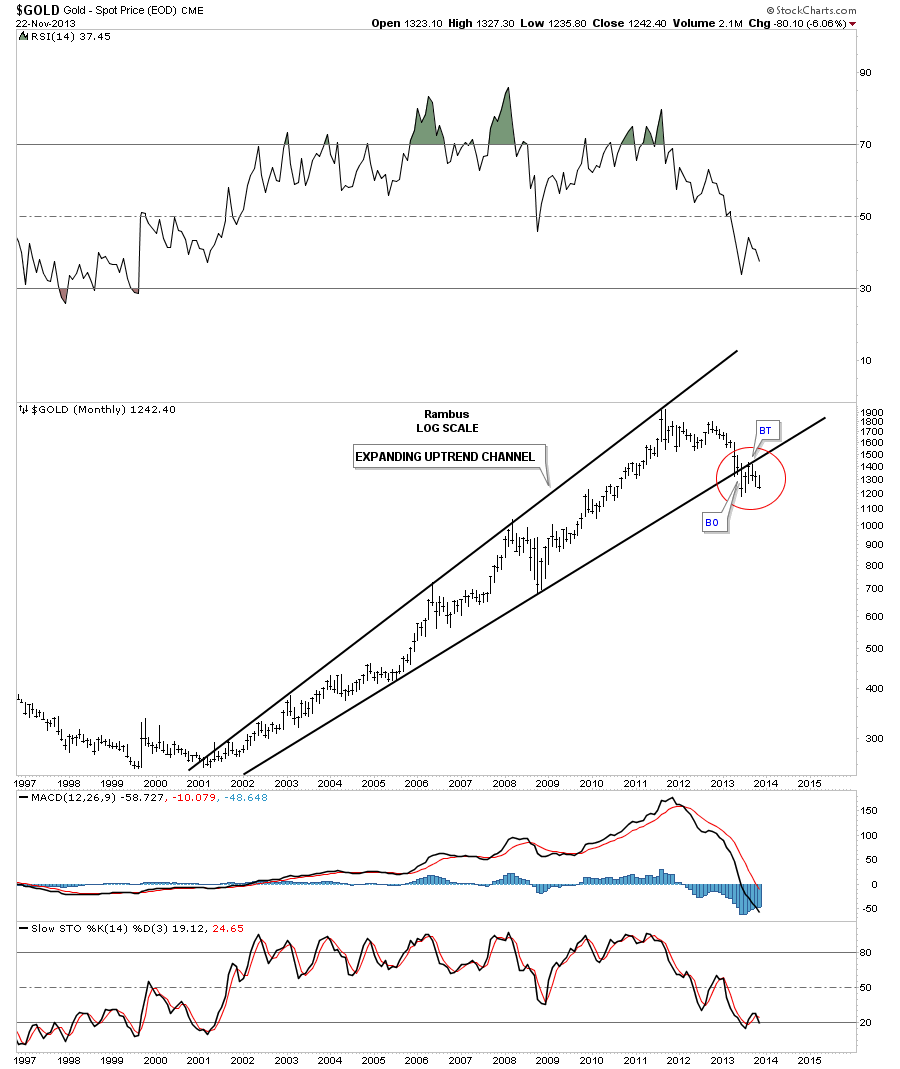 gold uptrend with red circle