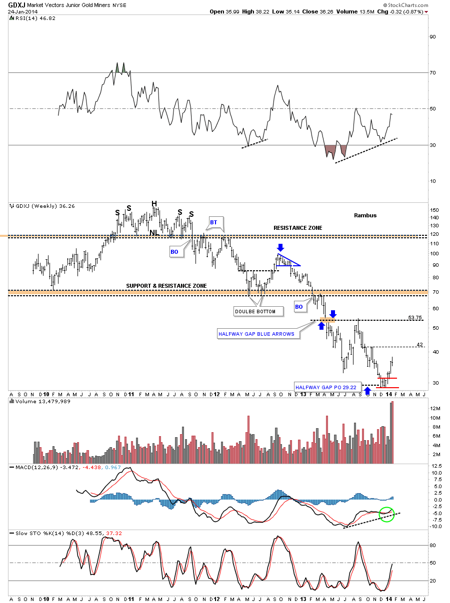 http://rambus1.com/wp-content/uploads/2014/01/GDXJ-WEEKLY.png