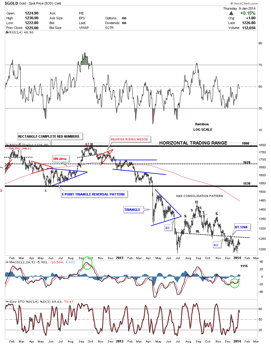 gold h&s consolidation