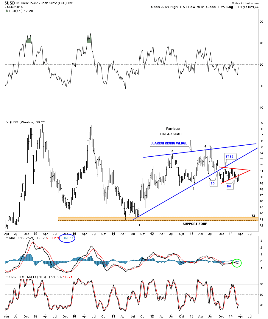 US DOLLAR BEARISH RISING WEDG