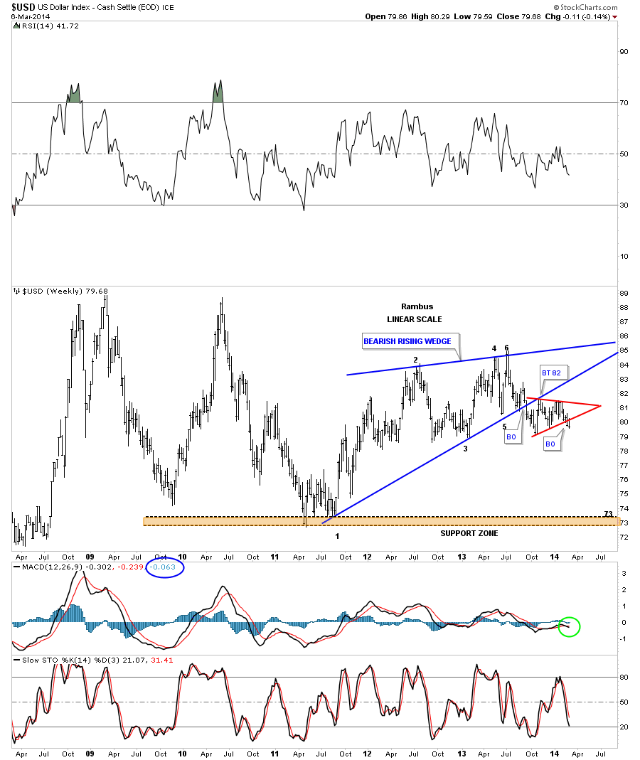 dollar risingwedge