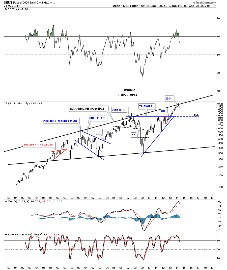 RUT 7 YEAR TOP