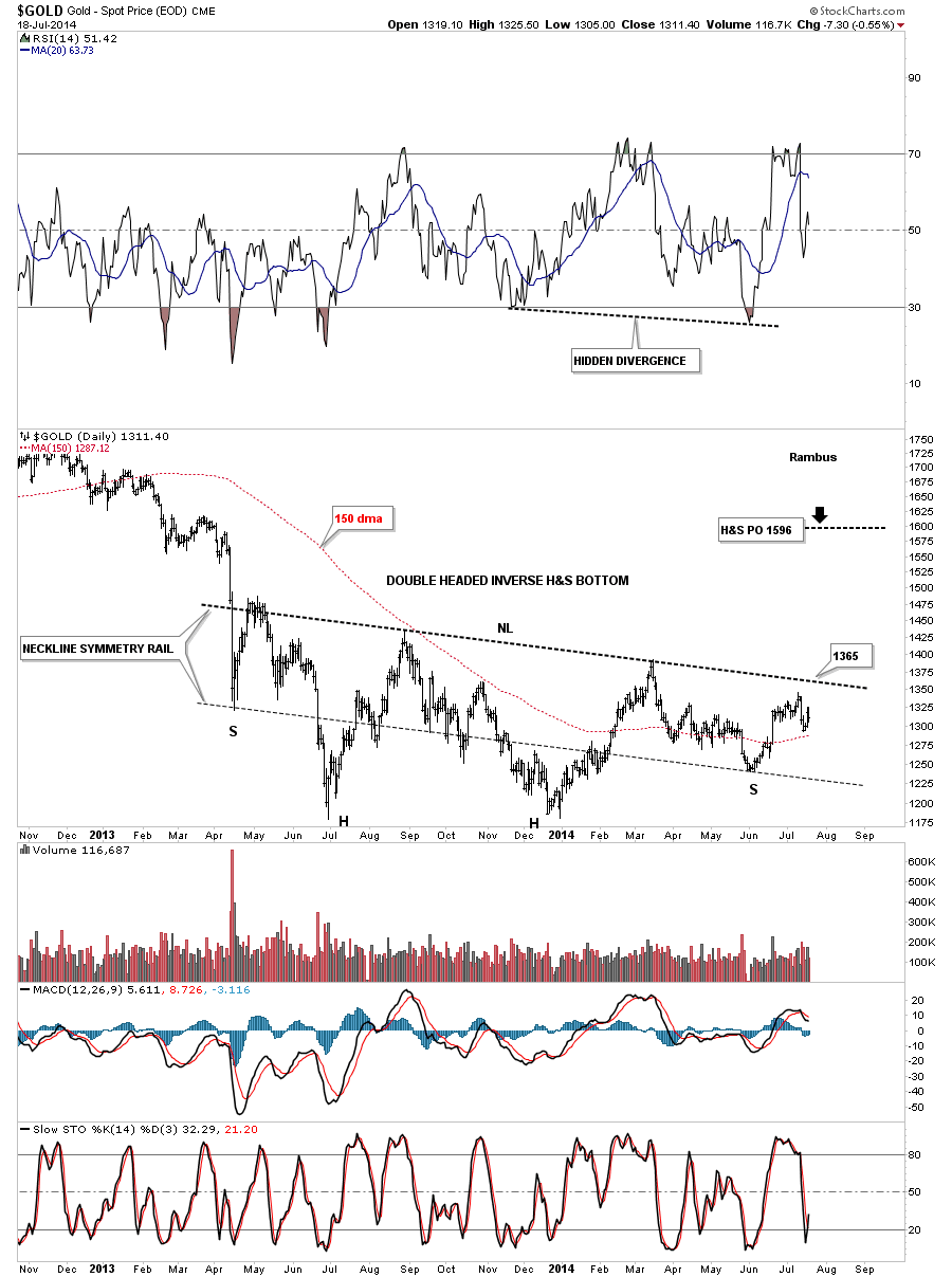 gold inverse H&s bottom