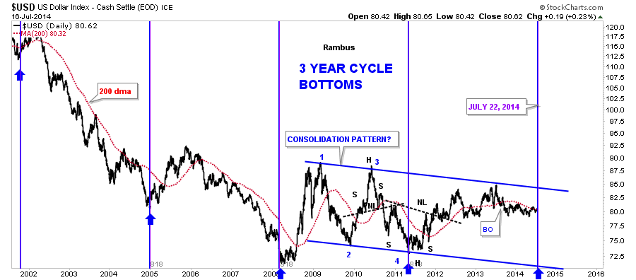 us dollar 3 year bottoms