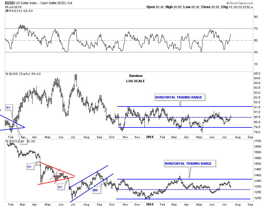 us dollar & Gold horizontal