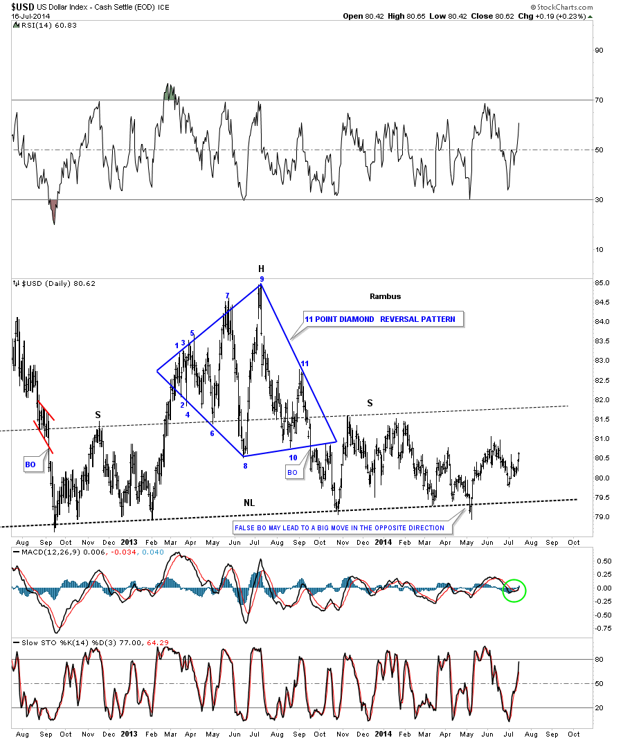 us dollar H&S top