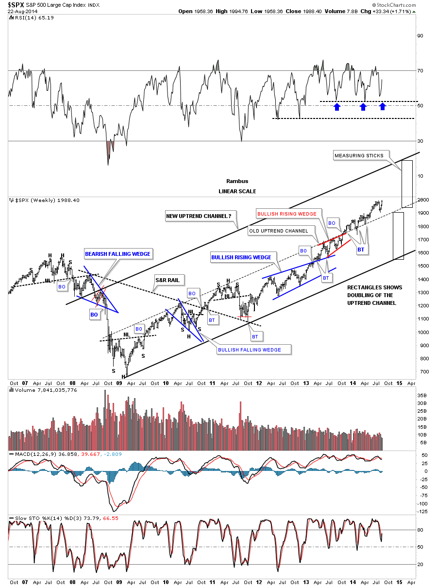 SPX WEEKLY UPTREND
