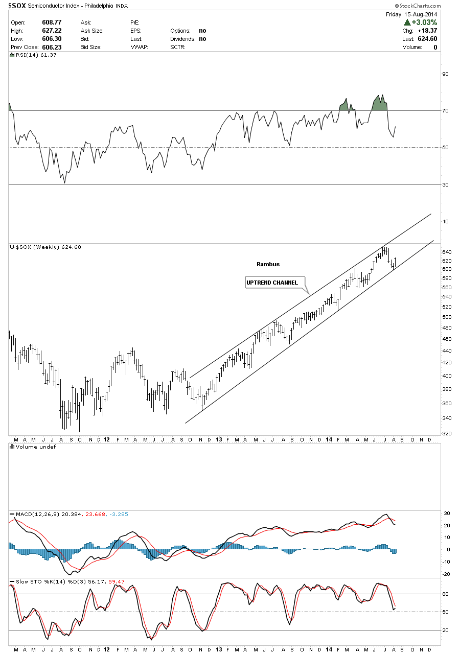 sox uptrend channel weekly