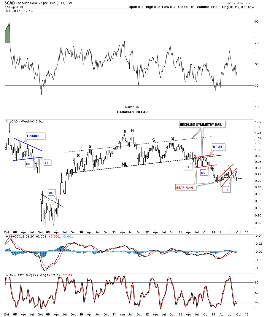 can weekly