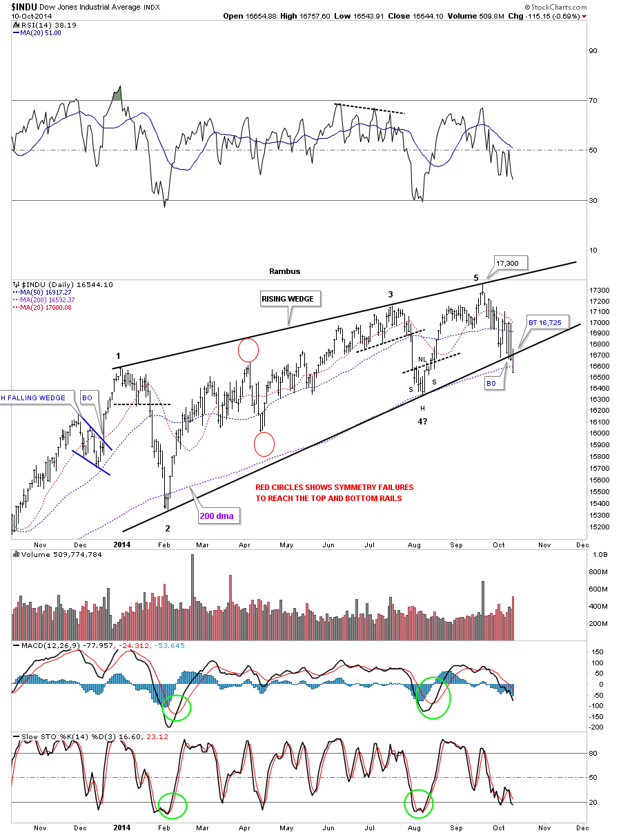 DOW RISNG WEDGE DAT