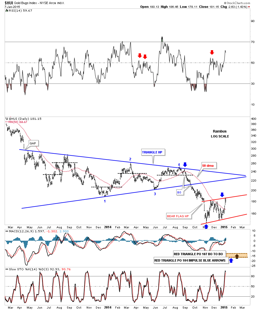 hui day triangle and rising wede