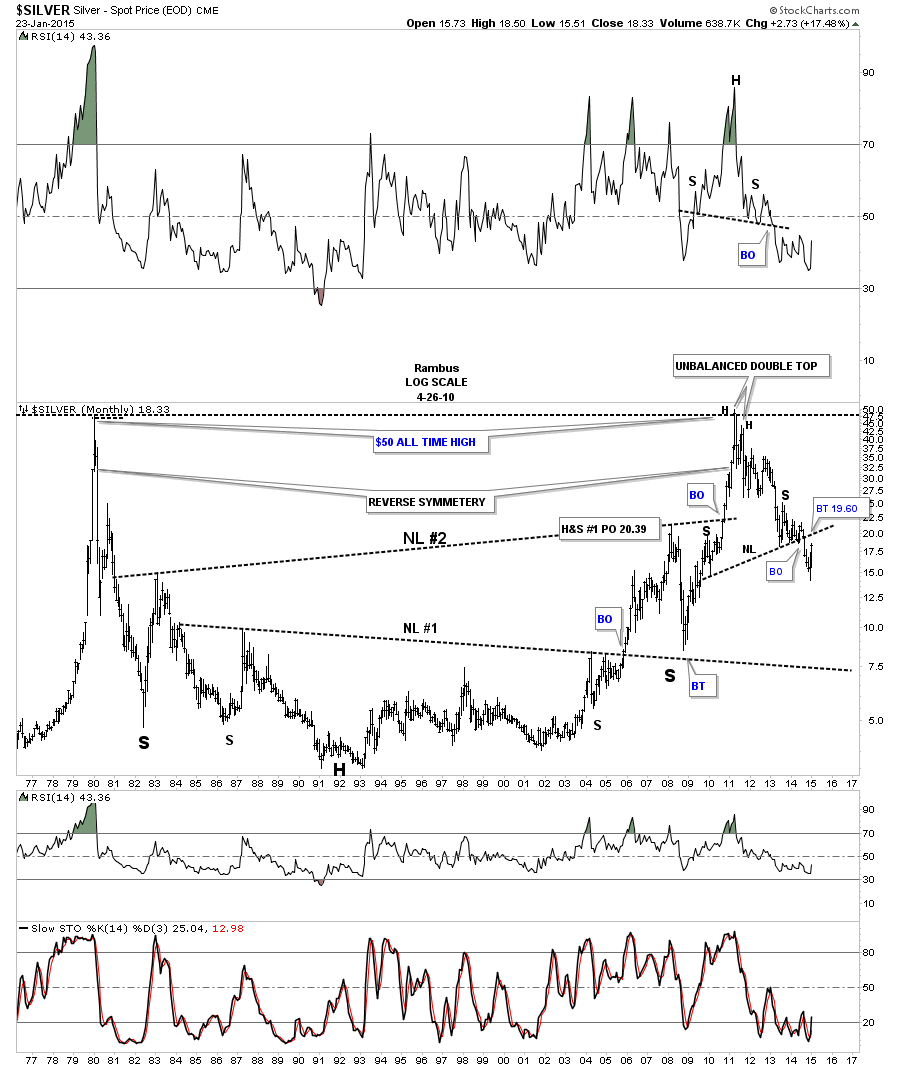 silver monthly massenv move
