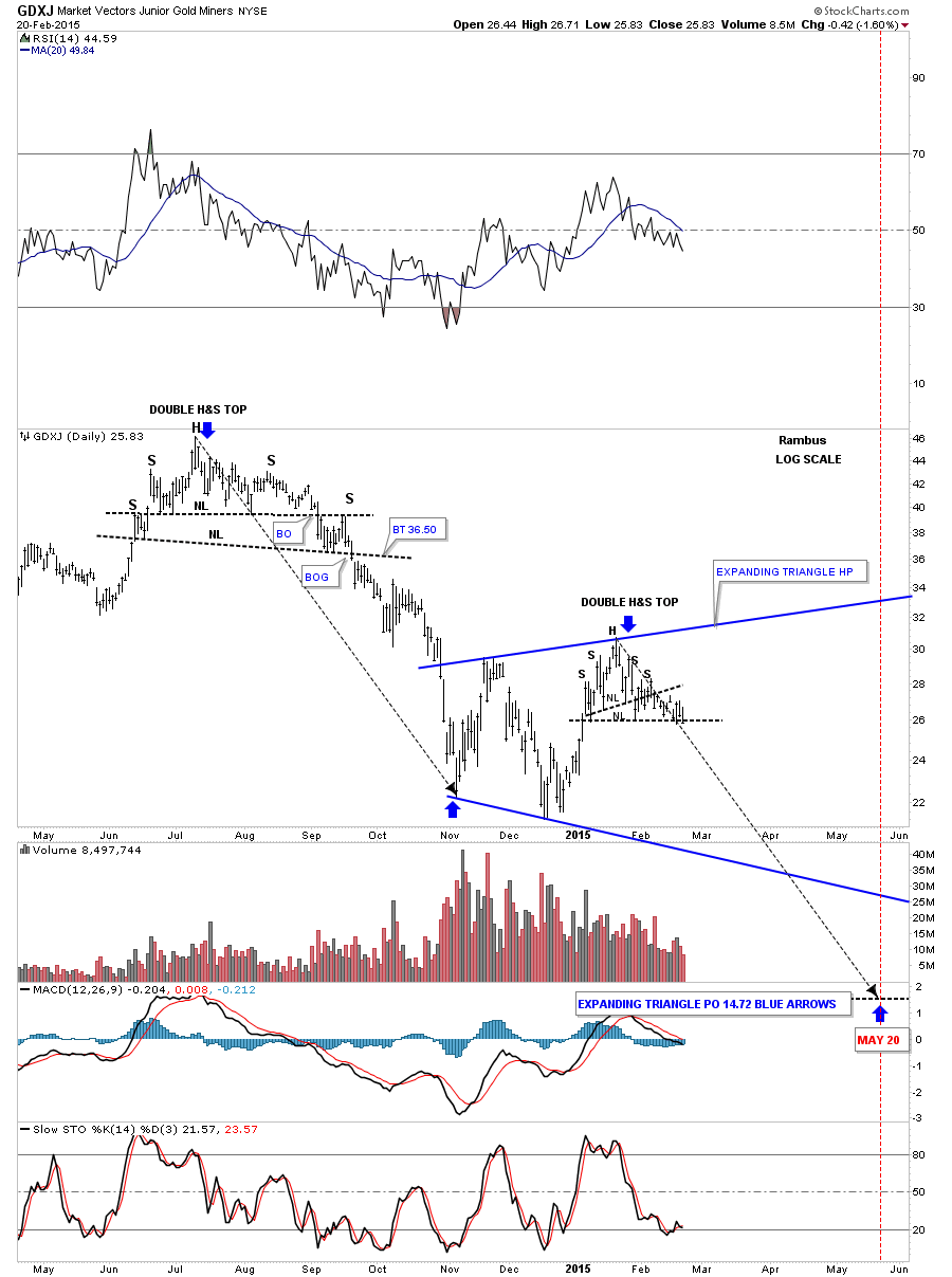 gdxj impulse movedown