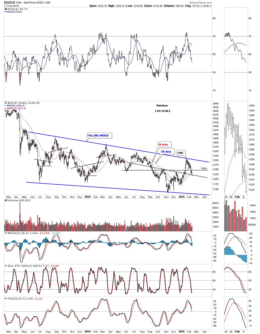 gold 19 month