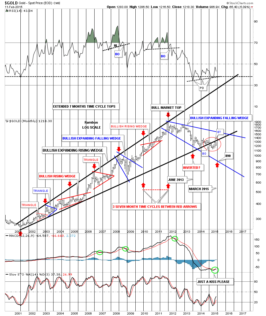 gold time cycles
