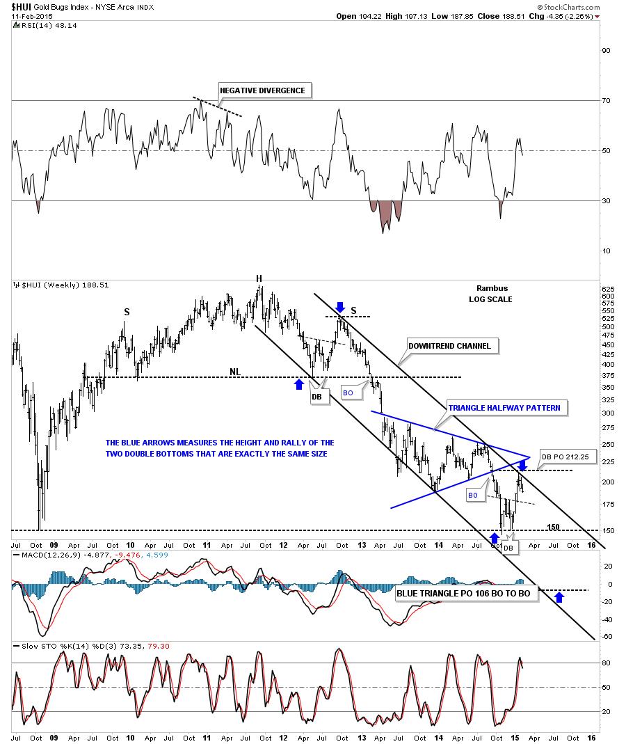 hui down trend channel