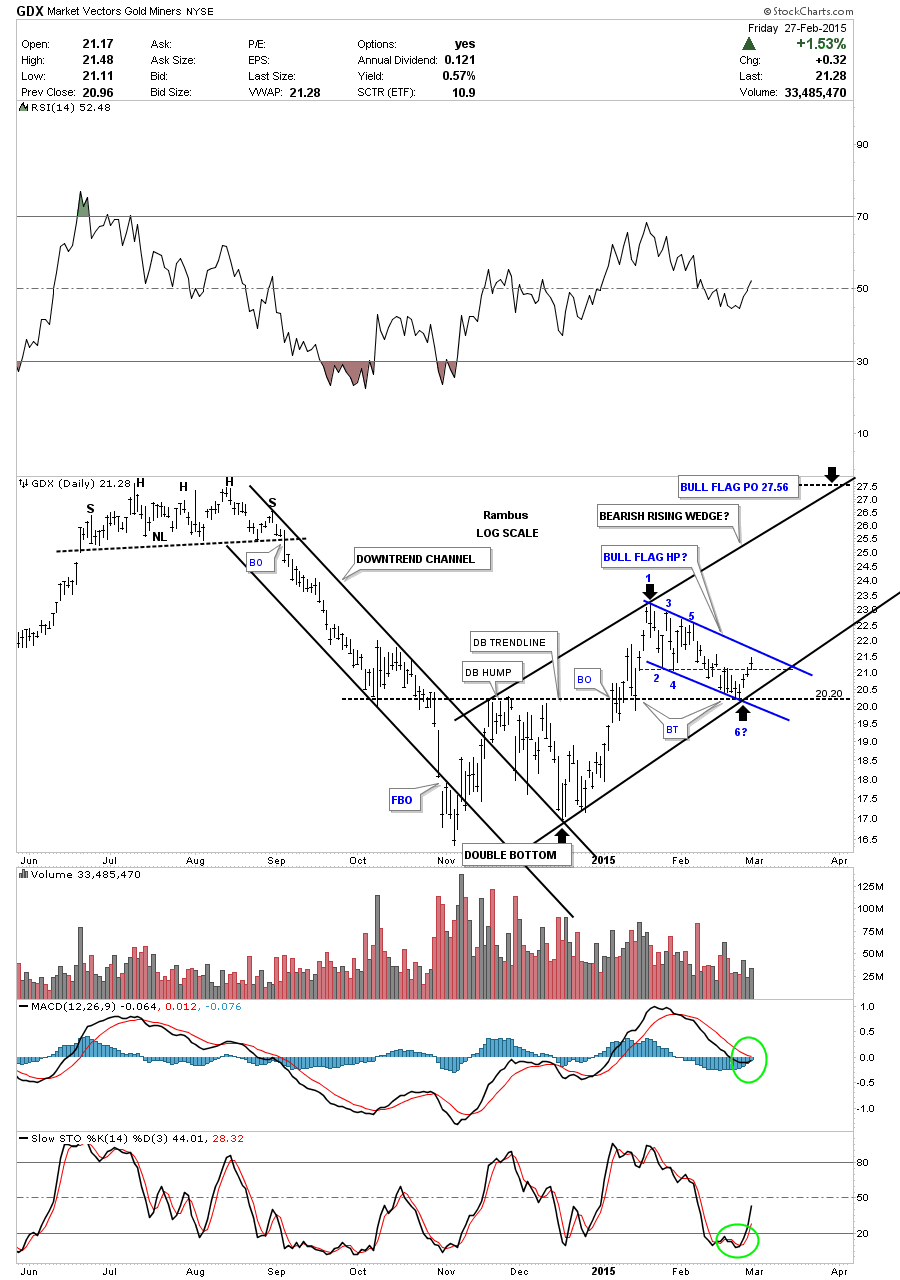 GDX 2 TRENDLINES UP AND DSOW