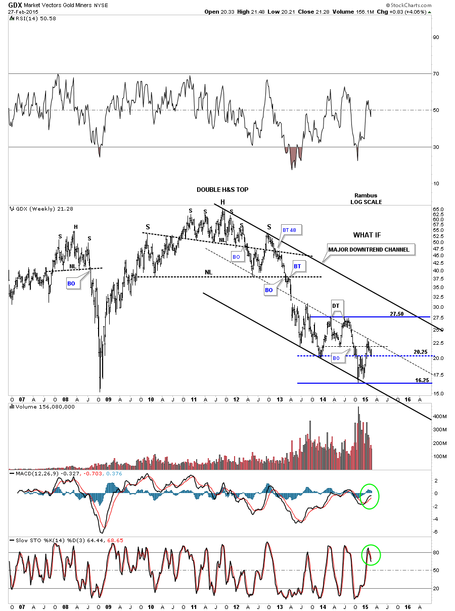 GDX MAJOR DOWNTREND CHANEL