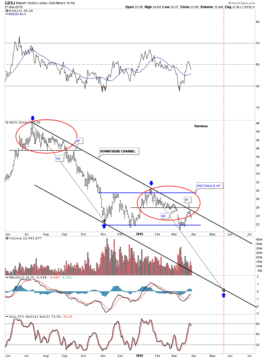 GDXJ DAY DOWNTREND CHANNEL