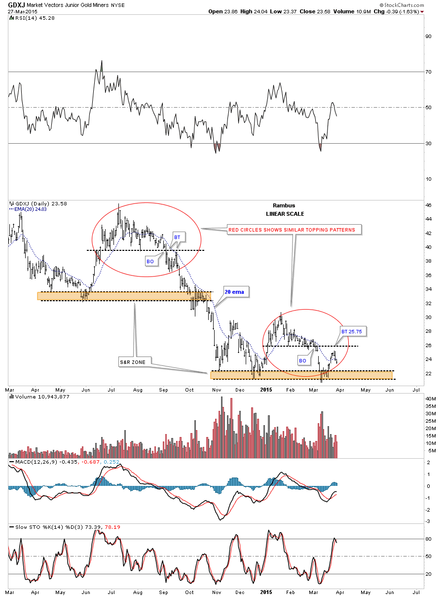 gdxj red circles
