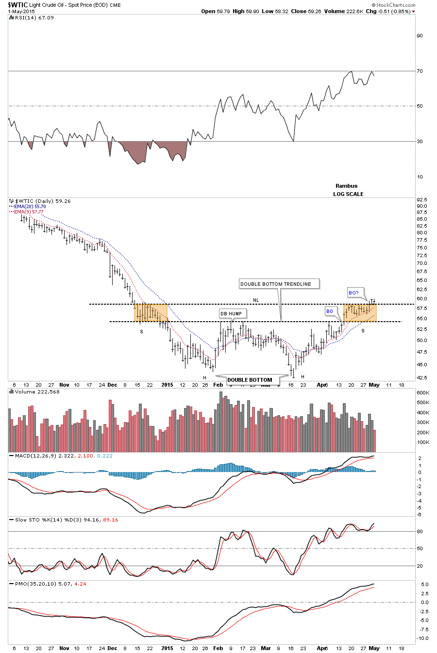 WTIC DAY