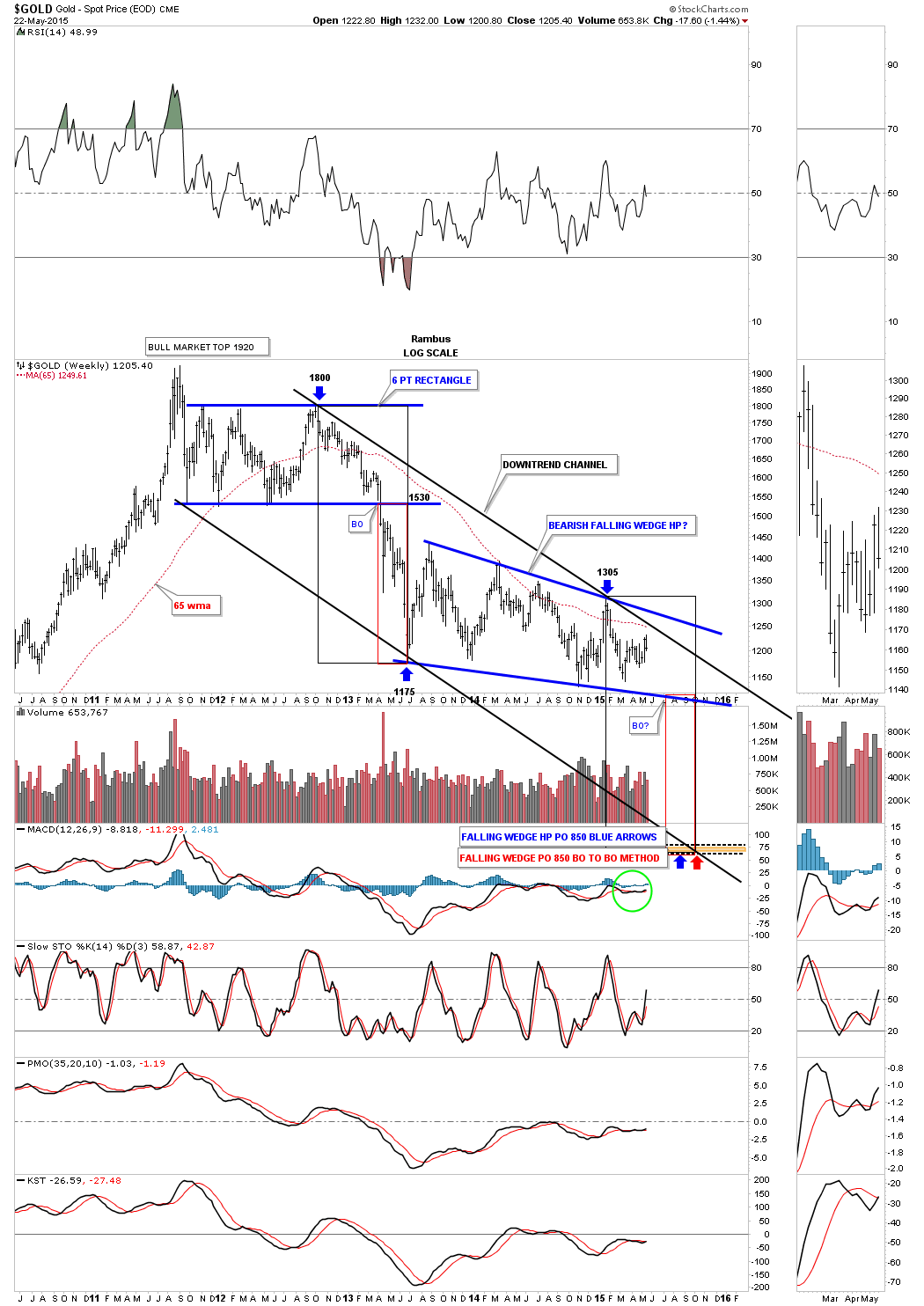 gold log scale downtrend channel