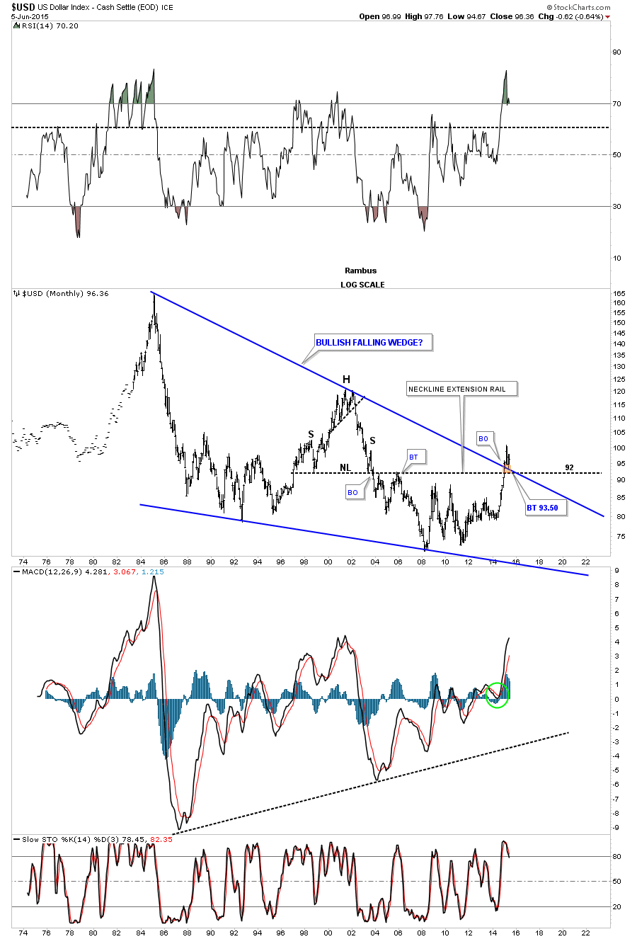 us dollar monthly falling wedge