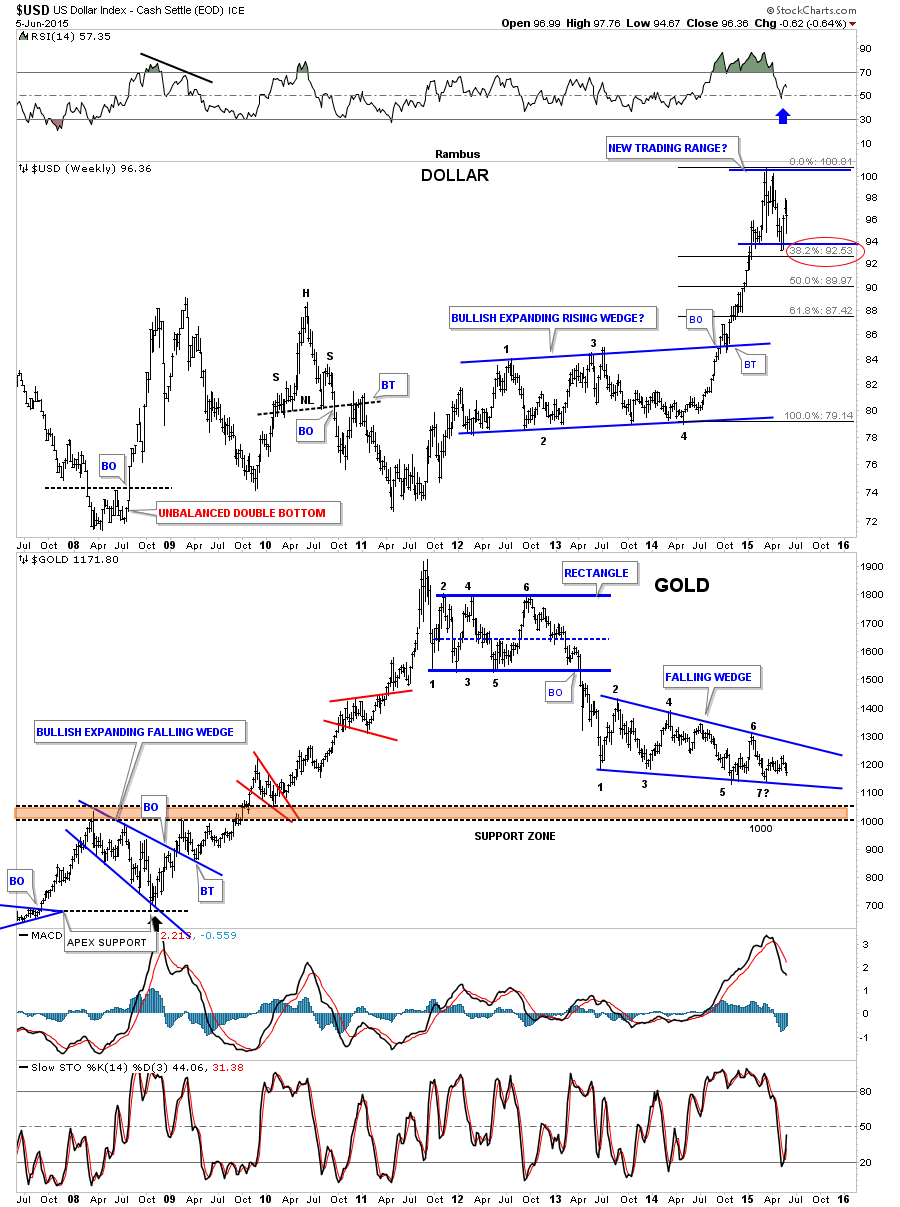usd gold to usd combo chart ithe fib