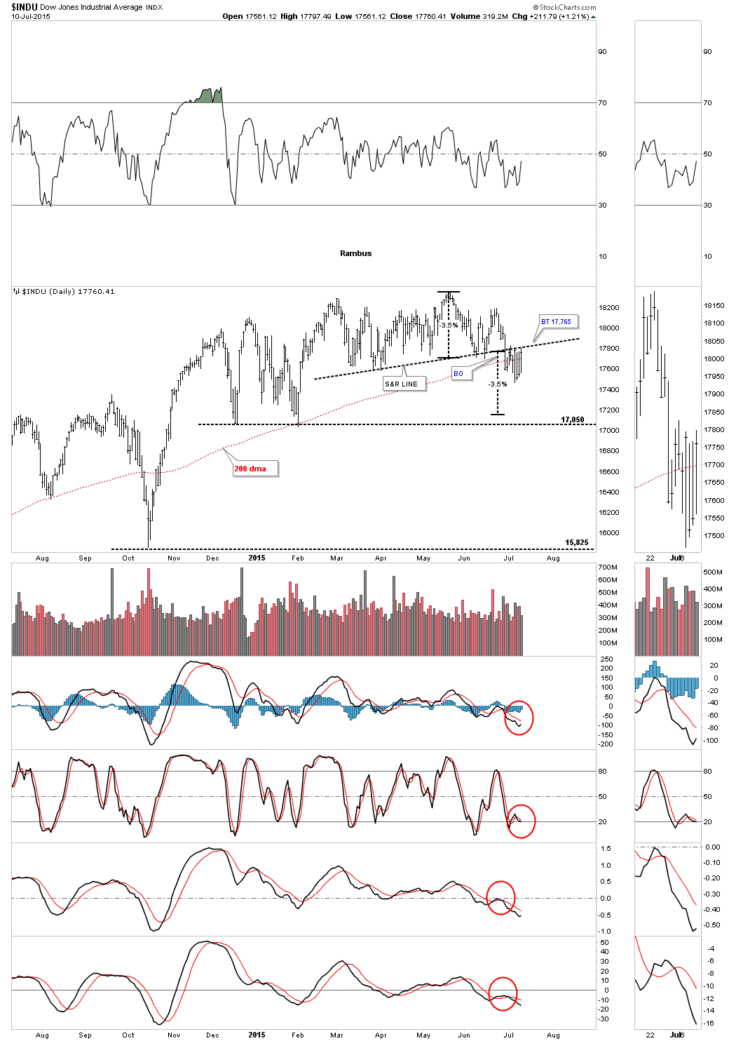 DOW DAY 1
