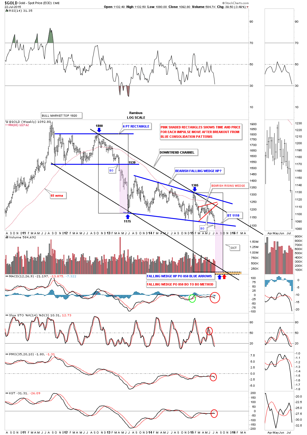 GOLD WEEKLY PARALES