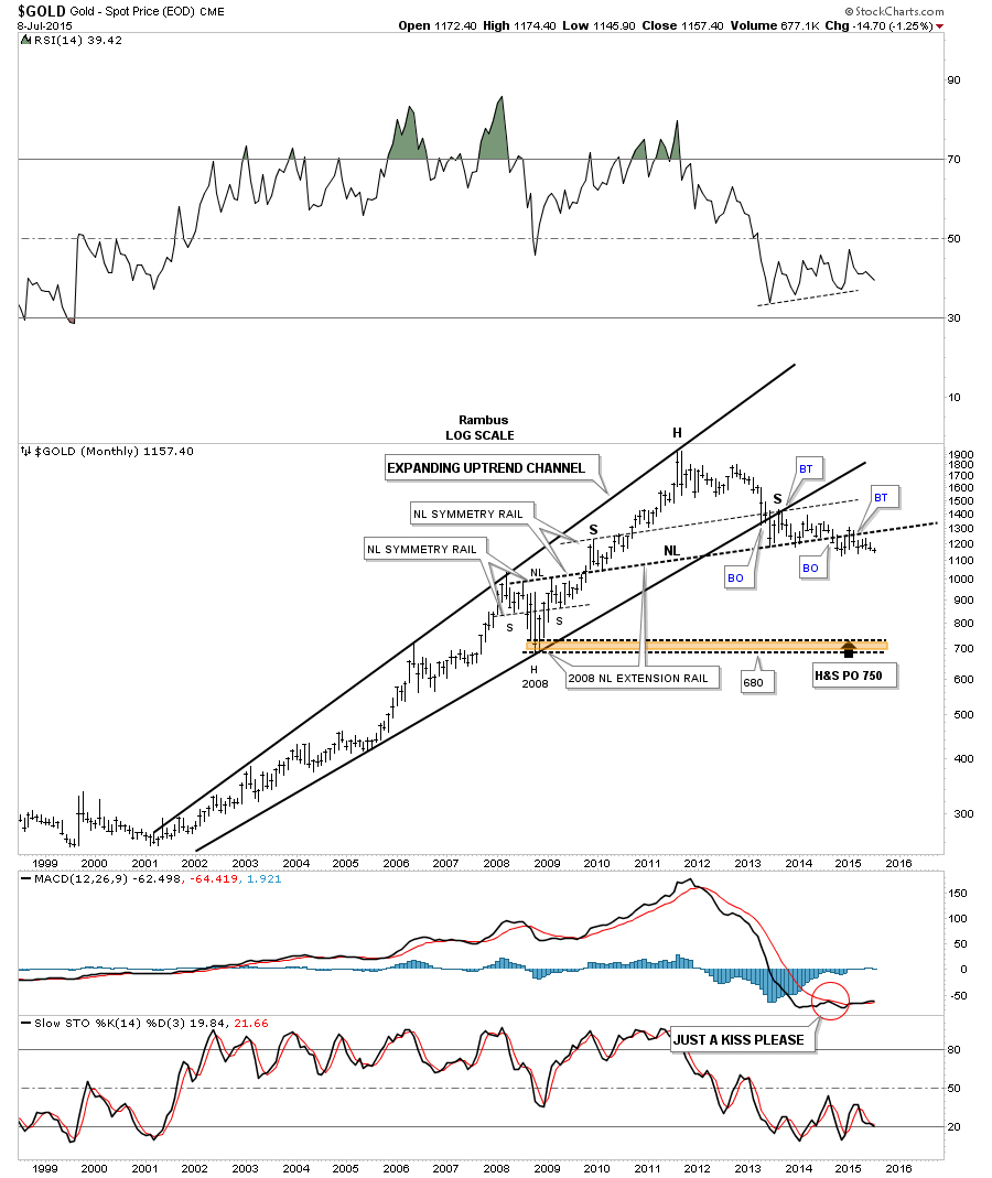 gold bearish expanding rising wege