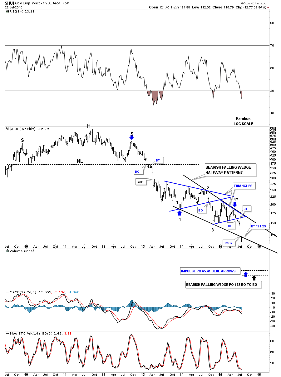 hui bearish falling wedge